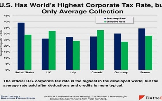 Distribución de los impuestos en Estados Unidos