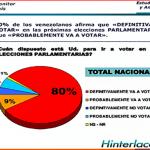 41% venezolanos dice ser independiente, 34% ser chavista y 19% opositor
