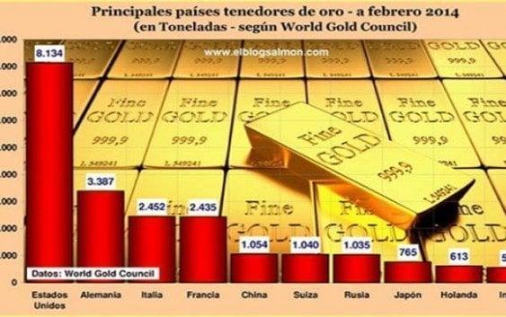 Venezuela primero en América Latina en reservas de oro