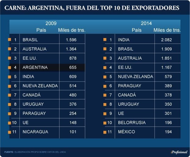ARGENTINA -CARNE...