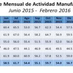 Sube en febrero el Índice de Actividad Manufacturera
