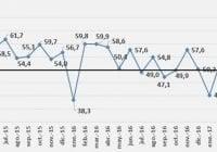 El Índice Mensual de Actividad Manufacturera se recupera en marzo