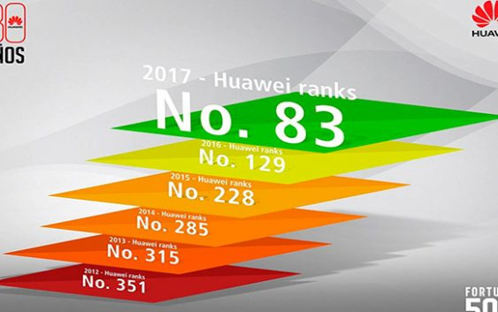 Huawei continúa ascenso en el ranking Fortune Global 500 ubicándose en el lugar 83