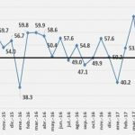 Índice Mensual de Actividad Manufacturera concluye el 2017 a la alza