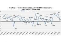 Índice Mensual de Actividad Manufacturera (IMAM) desciende fuertemente en el mes de junio 2018