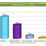 Estudio del CEC determinó intención del voto en Santiago es de un 55.5 % a favor de Abinader; Anexo